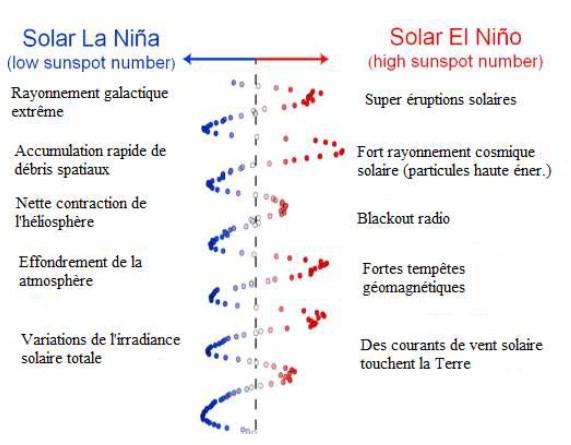 Une autre manière de voir les cycles du soleil