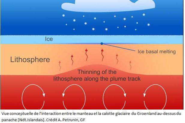 la chaleur interne de la terre fond les glaciers