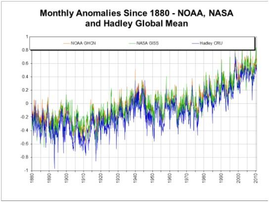 anomalies température mensuelle